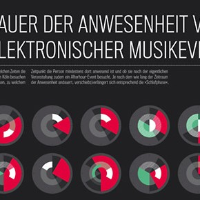Anwesenheit von Besuchern elektronischer Musikenvents in Köln