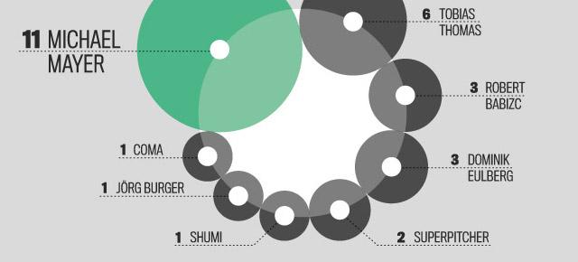 Vergleich von Artistbookings Kölner Künstler für elektronische Musik